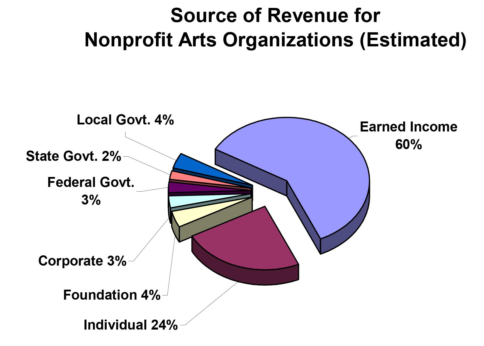 Susan schmelzer on arts policy kc studio pie chart geenschuldenfo Images